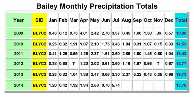 Bailey Monthly Precipitation Totals