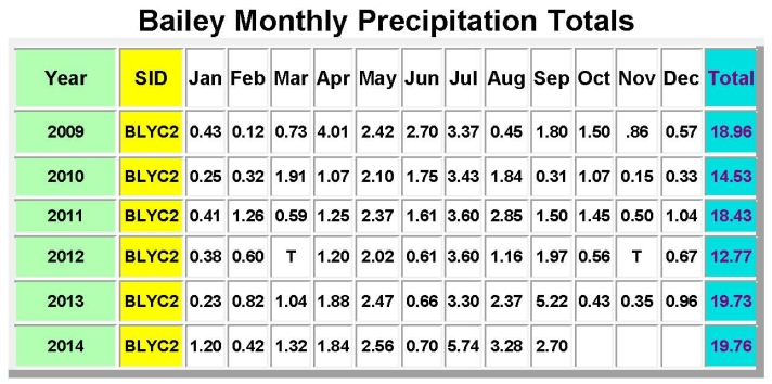 Bailey Monthly Precipitation Totals-Sep2014