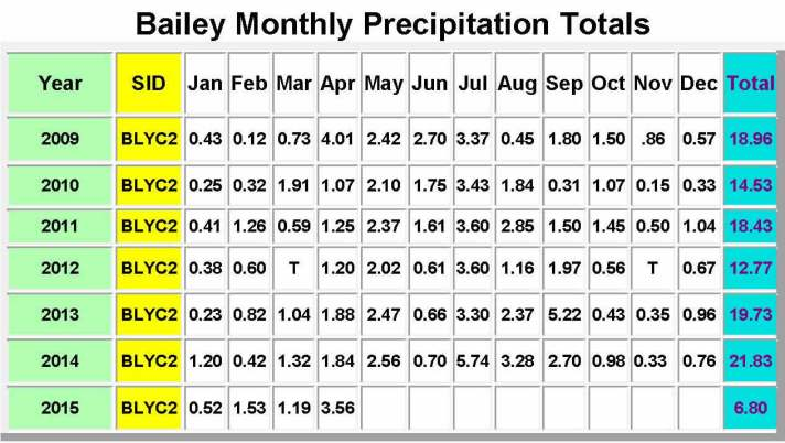 Bailey Monthly Precipitation Totals-May 2015