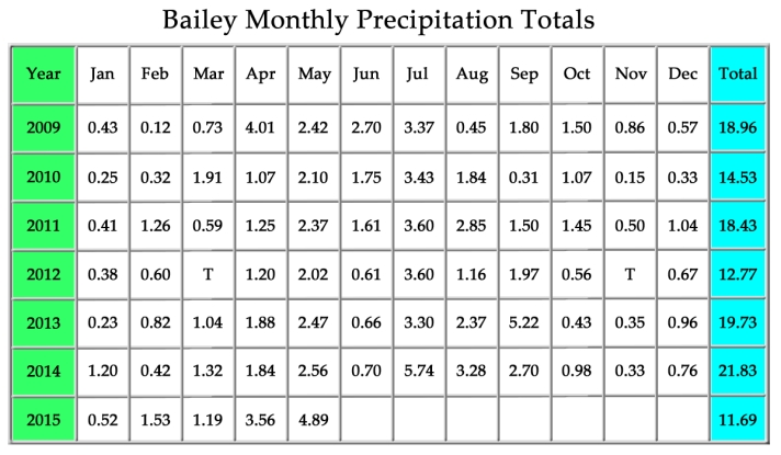 Bailey Monthly Precipitation Totals-May2015