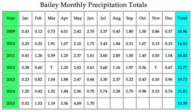 Bailey Monthly Precipitation Totals-July2015