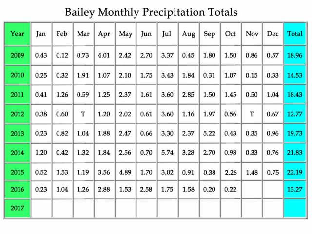bailey-monthly-precipitation-totals-october2016